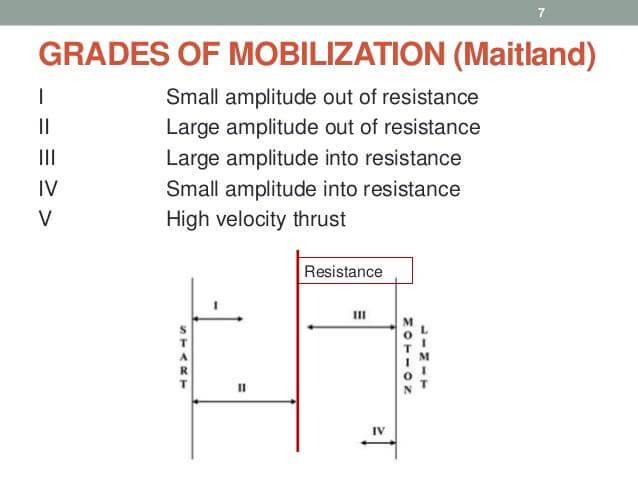 grades-of-mobilization